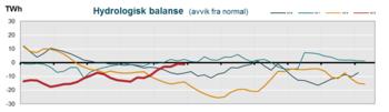 Hydrologisk balanse - graf